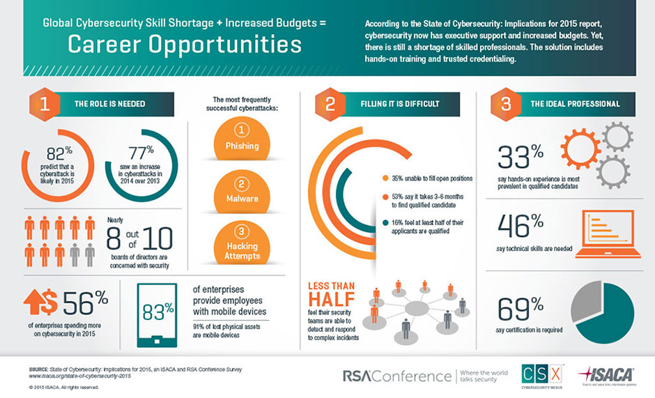 ISACA – RSA Conference – Career opportunities in Cybersecurity